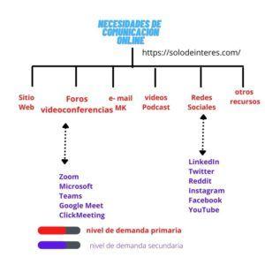 Ejemplo de estructura de mercado en necesidades de comunicación online